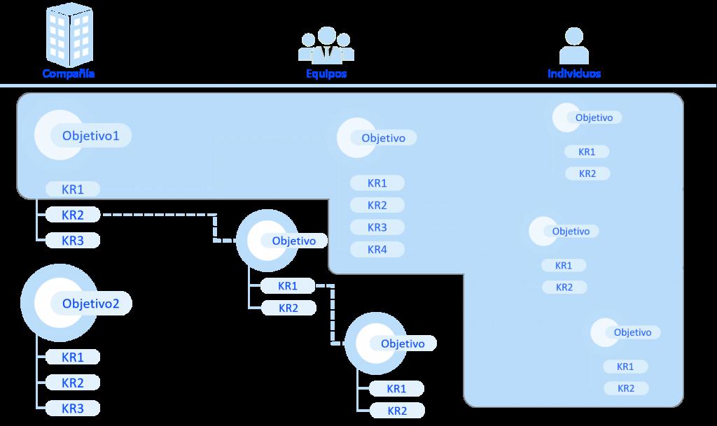 OKR (Objetivos y Resultados Clave) fluyendo por la organización