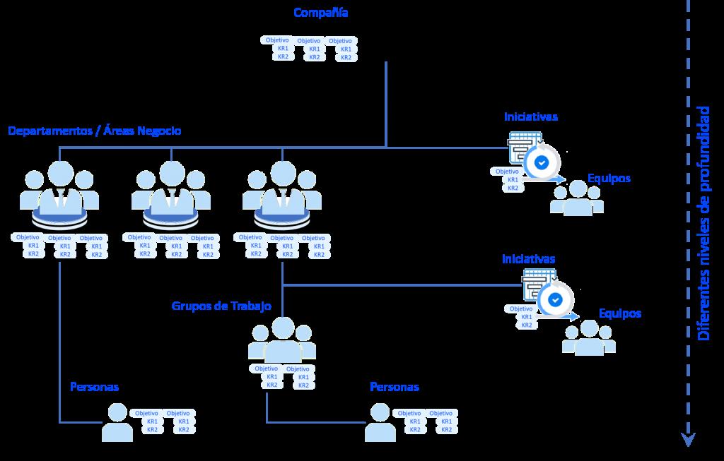 OKR - Diferentes niveles de profundidad en la organización