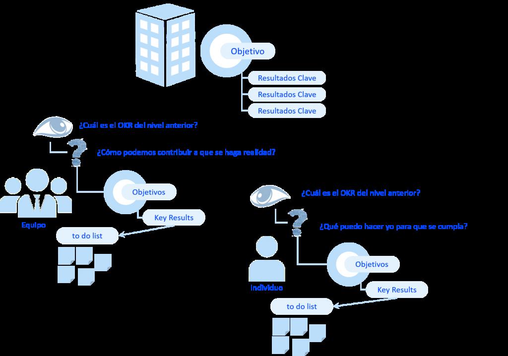 OKR - El despliegue del modelo es clave para enfocarlo en el valor que puede aportar cada individuo